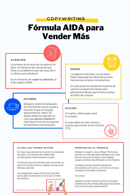 infografía de la fórmula AIDA