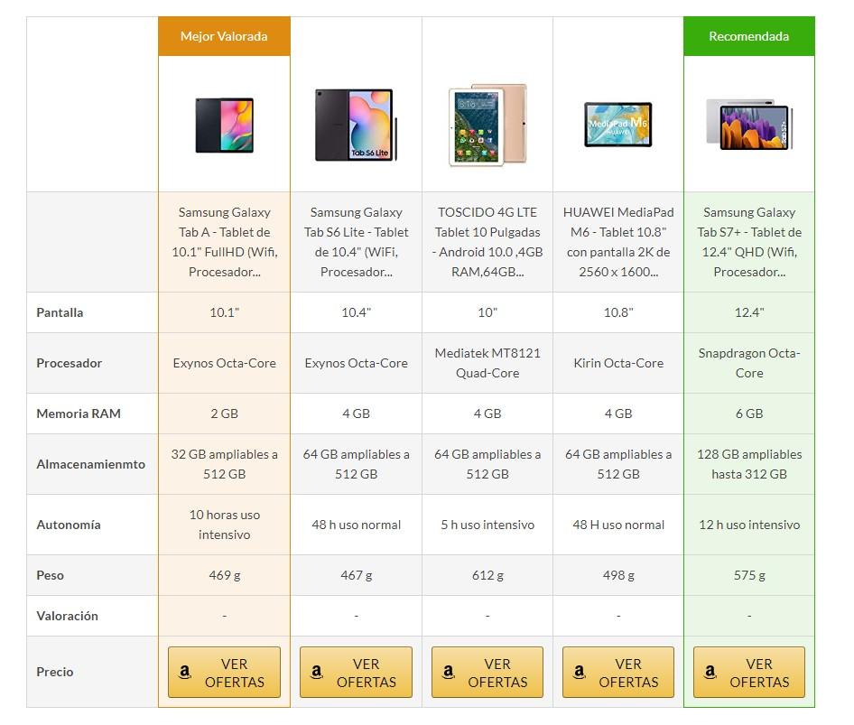 tabla comparativa amazon afiliados