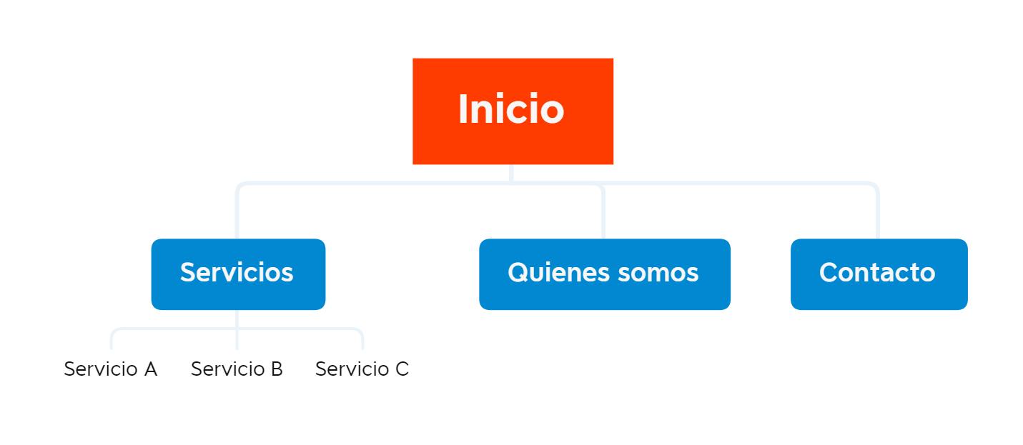 arquitectura web posicionamiento local